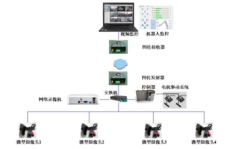 远程视频监控和远程机器人控制方案应该如何设计