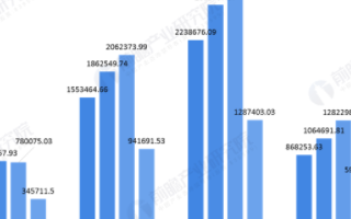 我国手机配件行业进出口规模逐年攀升,锂离子蓄电池...
