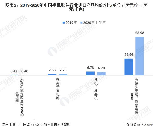 图表2:2019-2020年中国手机配件行业进口产品均价对比(单位:美元/个,美元/千克)