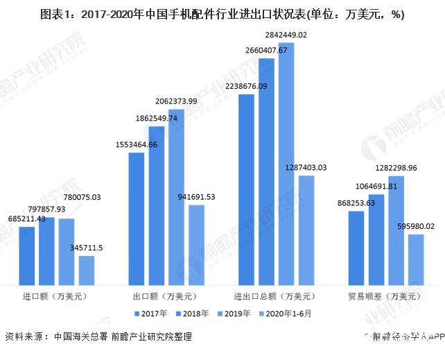 我国手机配件行业进出口规模逐年攀升,锂离子蓄电池占大头