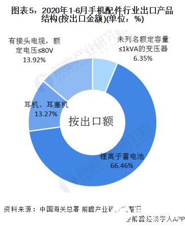 图表5:2020年1-6月手机配件行业出口产品结构(按出口金额)(单位:%)