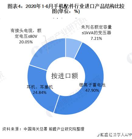 图表4:2020年1-6月手机配件行业进口产品结构比较图(单位:%)