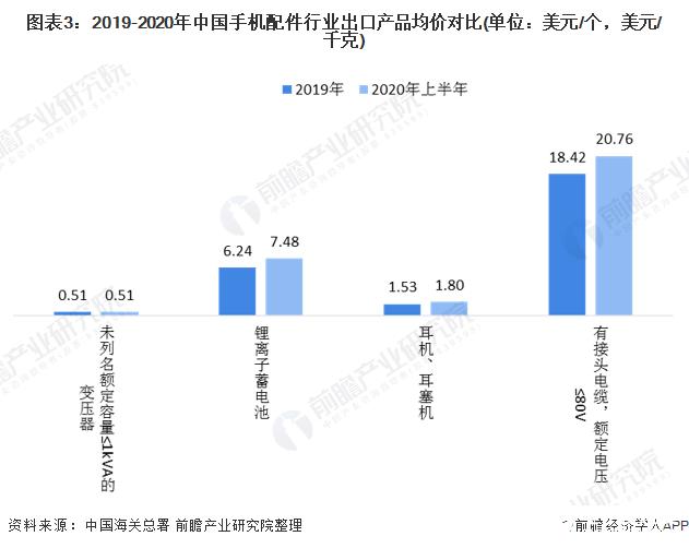 图表3:2019-2020年中国手机配件行业出口产品均价对比(单位:美元/个,美元/千克)