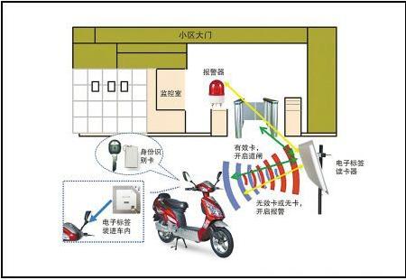 基于RFID电子标签的电动汽车防盗管控系统