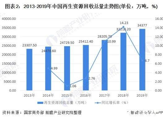 图表2:2013-2019年中国再生资源回收总量走势图(单位:万吨,%)