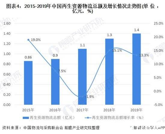 图表4:2015-2019年中国再生资源物流总额及增长情况走势图(单位:亿元,%)