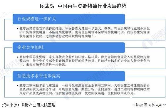 图表5:中国再生资源物流行业发展趋势