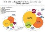 到2025年,整个GaN RF市场将从2019年...
