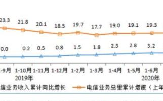 1-8月电信业务收入累计达9153亿元,固定通信业务收入同比增长11.6%