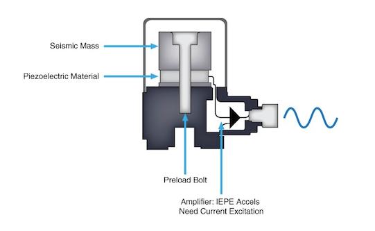 振动传感器如何测量机器的故障的