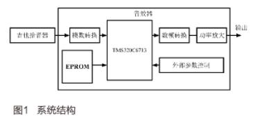 基于DSP芯片TMS320C6713实现吉他识音器的应用方案设计
