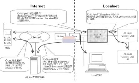 基于PIC18F6722芯片实现远程操作监控系统的设计