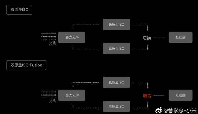小米10至尊纪念版的两大黑科技:双原生ISO和芯片级单帧逐行HDR
