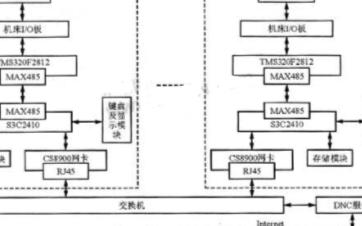基于TMS320F2812 DSP芯片实现网络化...