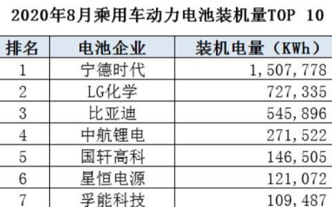 中兴高能8月的动力电池装机量达到43008KWh