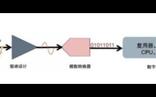 泰克4系列MSO示波器的微小信號測試方案