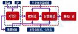 中国半导体产业发展的利器——IP核
