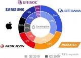 2020年第二季度全球大香蕉网站手机应用处理器收入下降
