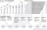 中国传感器市场规模在2019年已超2000亿元,...