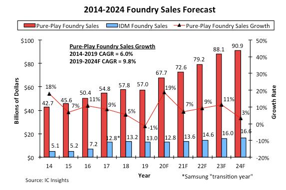 受惠于5G设备需求增长,纯晶圆代工厂市场规模同比增长19%