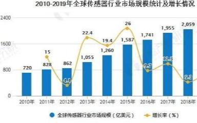 近年来,全球传感器市场一直保持高速增长