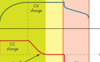 电池充电电源端的电流和电压噪音产生的原因和解决方...