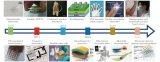 蚕丝在可穿戴传感领域的研究进展分析