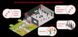 看物联网解决方案如何帮助意大利企业安全恢复运营