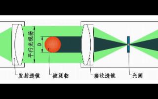 CCD投影测径仪的基本原理和有什么作用