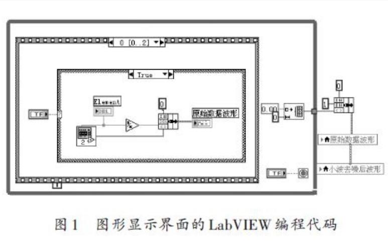 如何使用LabVIEW和Matlab实现小波去噪