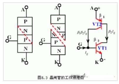 晶闸管的内部构造、符号和工作原理