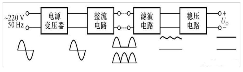 直流稳压电源的构成框图