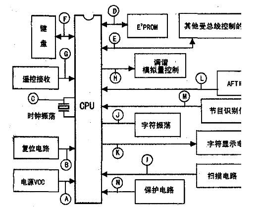 关于彩电CPU与PWM控制信号电路的相互关系