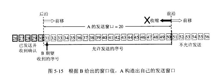 TCP协议拥塞控制的滑动窗口协议解析