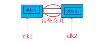 跨时钟域设计之控制信号传输工作原理