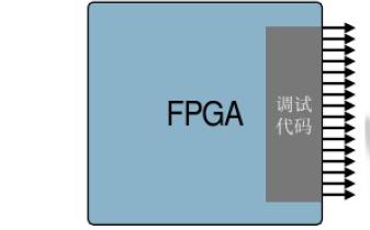 FPGA设计与调试教程说明