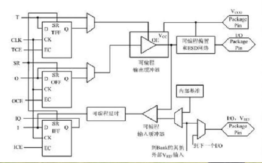FPGA的基本工作原理详细说明