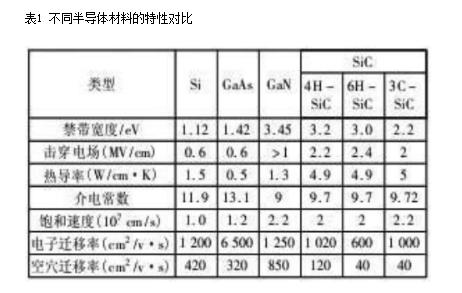 碳化硅材料的特点和应用