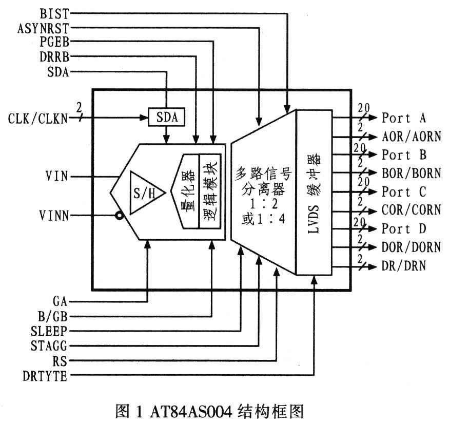 基于FPGA器件XCL5VLX50芯片实现激光脉冲测距雷达系统的设计