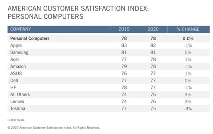 苹果再度夺下PC和平板电脑制造商中拥有最高的顾客满意度公司