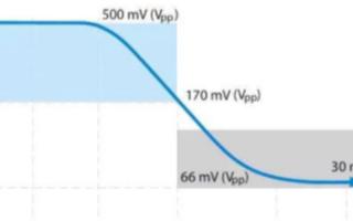 如何利用示波器精确测量电源完整性,有哪些技巧