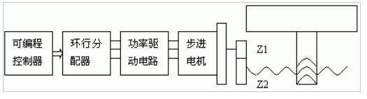 PLC控制步进电机驱动的数控滑台