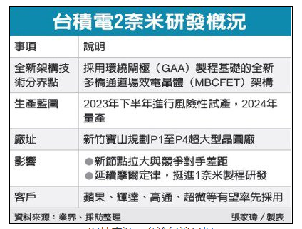 台积电2nm工艺取得重大突破,2023下半年风险试产良率可达90%