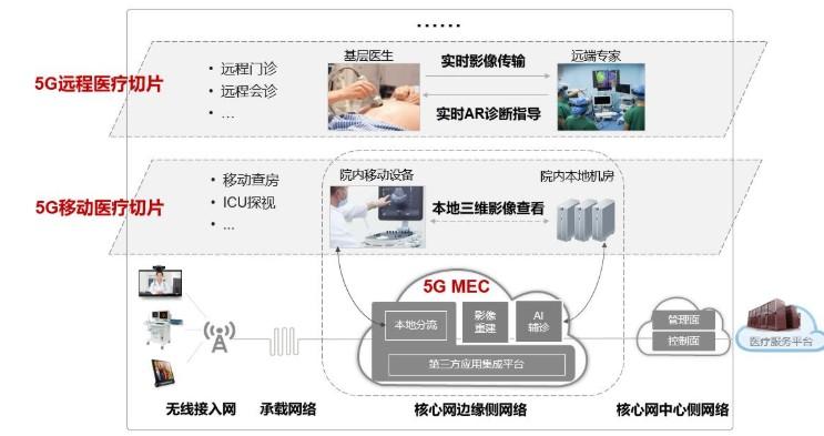 浙江联通联合华为基于5G端到端切片+MEC操你啦日日操部署三维影像重建等应用