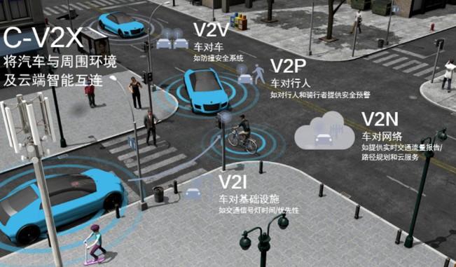 智能网联汽车驶向5G时代,开启未来出行新纪元