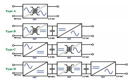 一种用于中压固态变压器的使能技术详细资料说明
