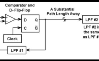 Δ-Σ转换器的工作原理及SPICE仿真图的演示分...