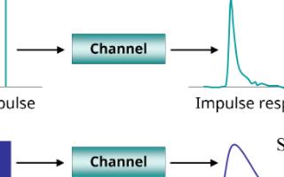 如何测量信号完整性均衡后的符号间干扰