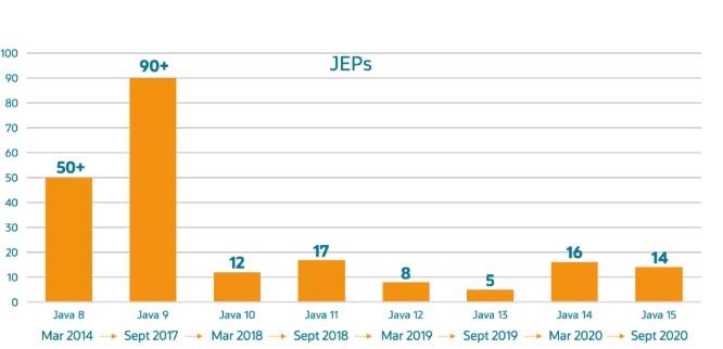基于Java JEP数量随着迭代的加速更加容易应...