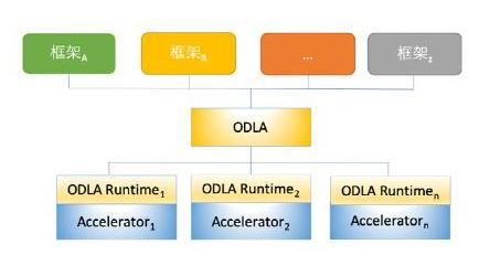 Graphcore宣布支持阿里雲深度學習開放介面標準